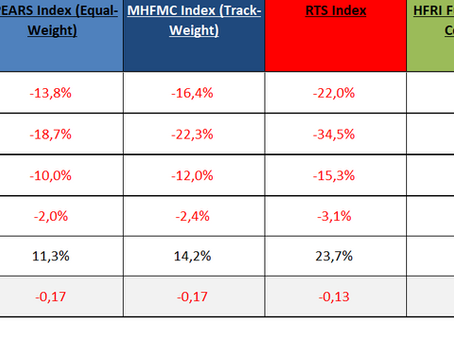 MHFMC Russian Hedge Fund Indexes. Март 2020