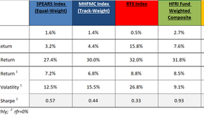 MHFMC Russian Hedge Fund Indexes. Апрель 2021