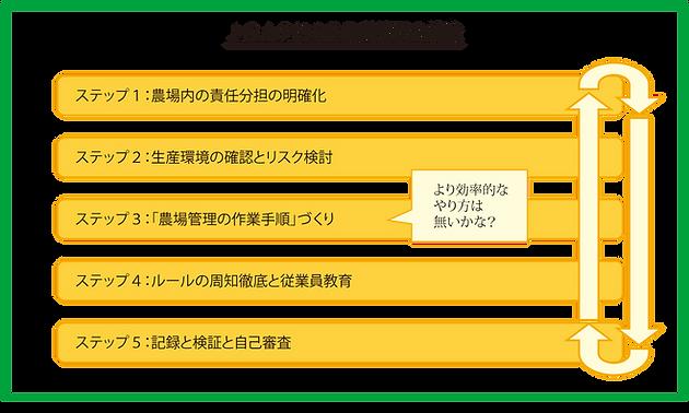 角田製茶 JGAP認証