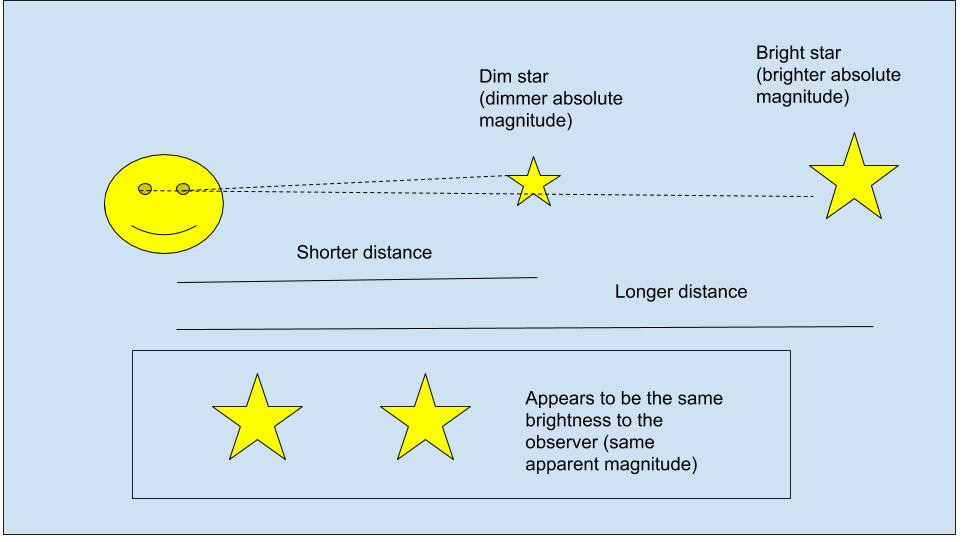 The difference between absolute and apparent magnitude.