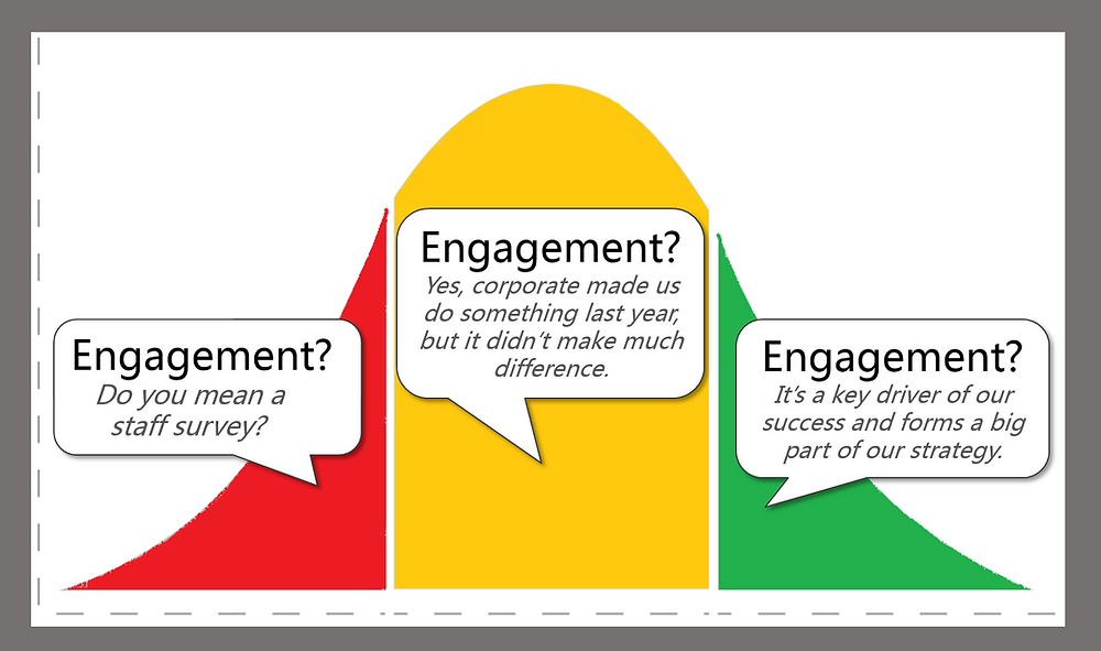 employee-engagement-bell-curve