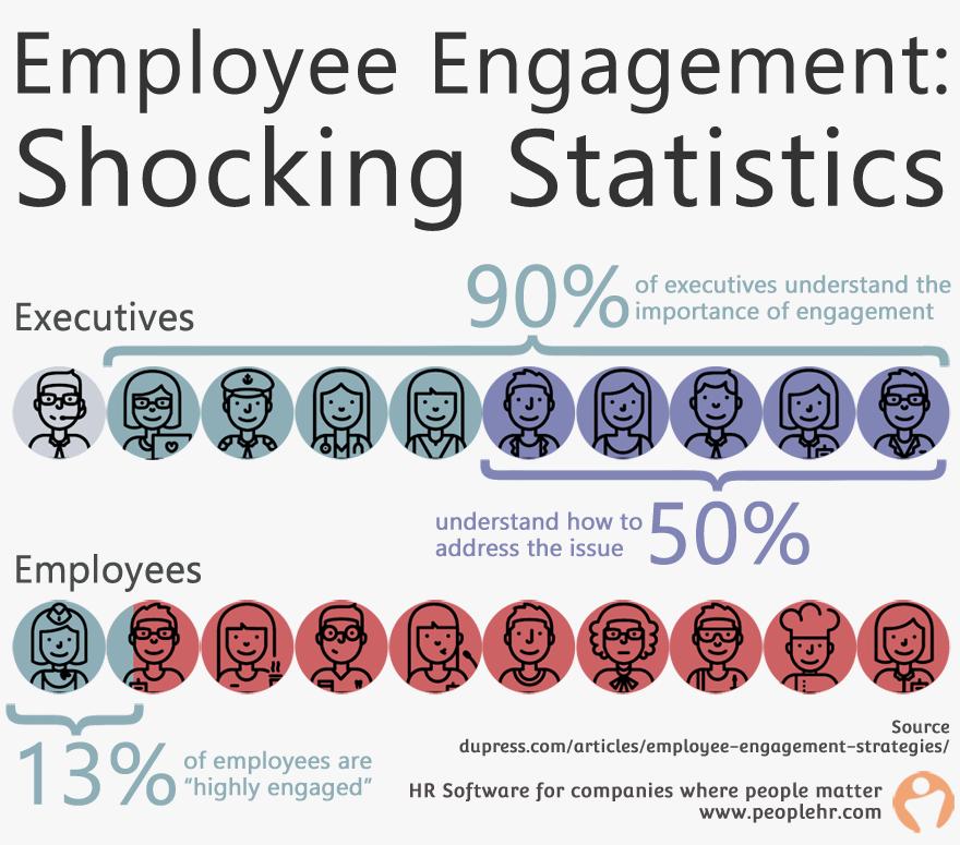 employee-engagement-statistics