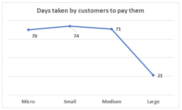 Days taken by customers to pay them