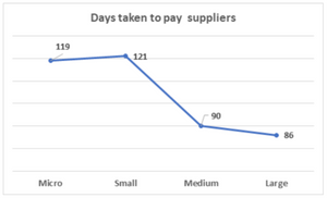 Days taken to pay suppliers