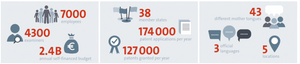 EPO in numbers