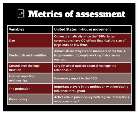 The In-House Counsel Movement, Metrics of Change