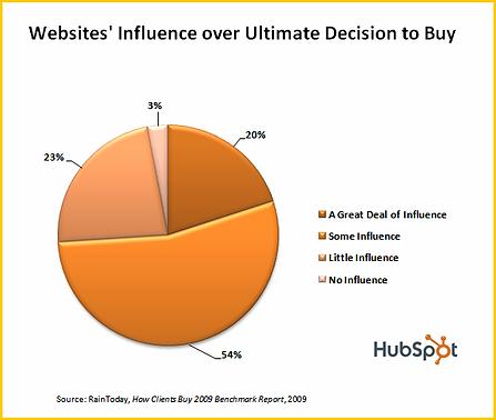 Website_Influence-resized-600.webp