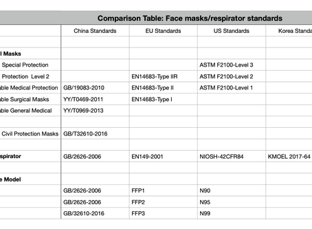 Types of masks/respirators, the standards, and what our trading partners should consider?
