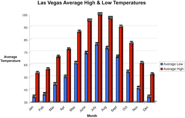 Average Las Vegas temperatures month to month