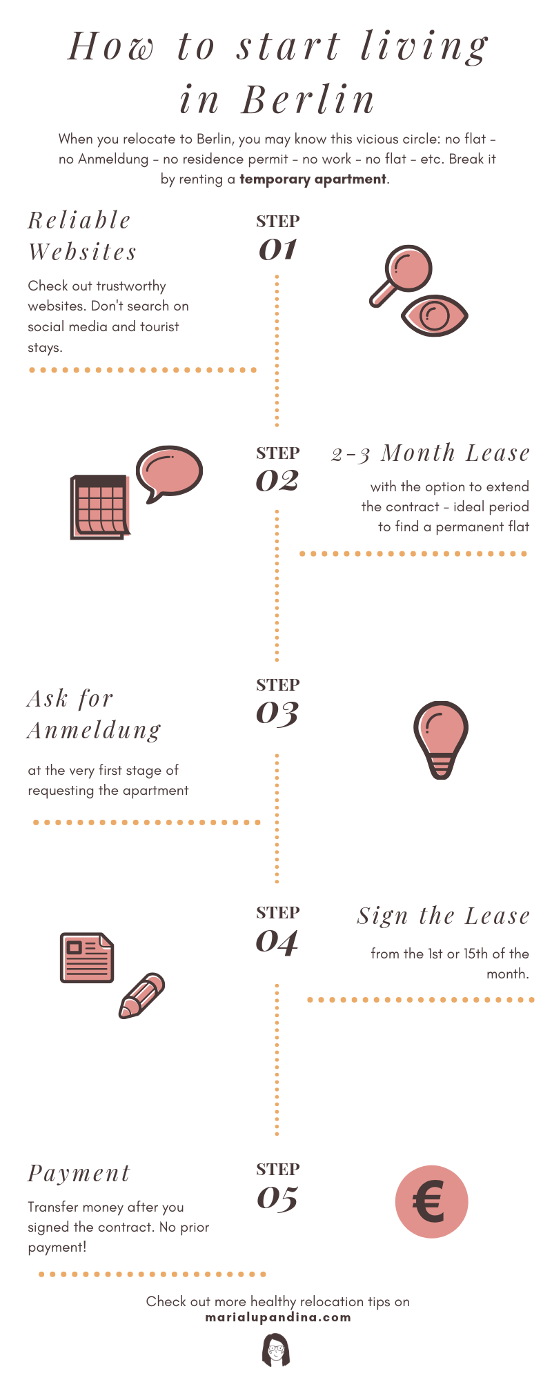 Infographic about steps to take when relocating to Berlin