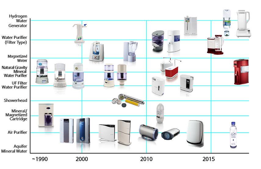 product-timeline(ENG).jpg