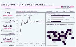 Executive Retail Dashboard