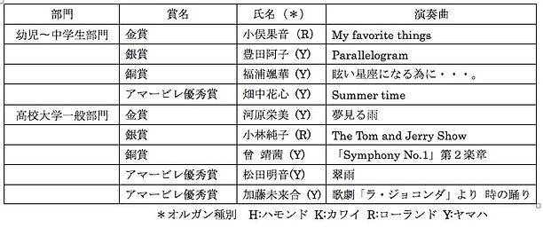 アマービレ第7回自由曲受賞結果.jpg