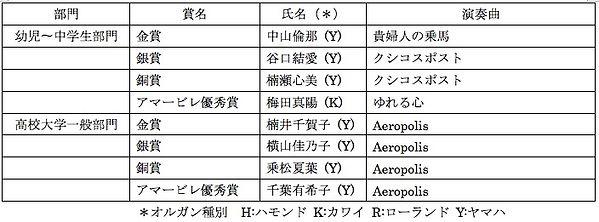 第7回アマービレ課題曲受賞結果.jpg