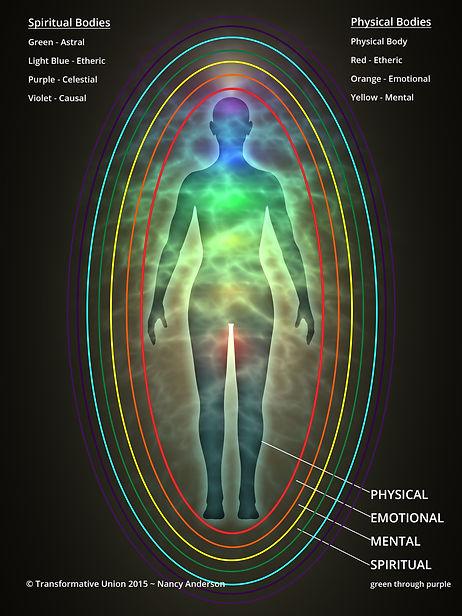 Energetic / Spiritual Bodies Diagram