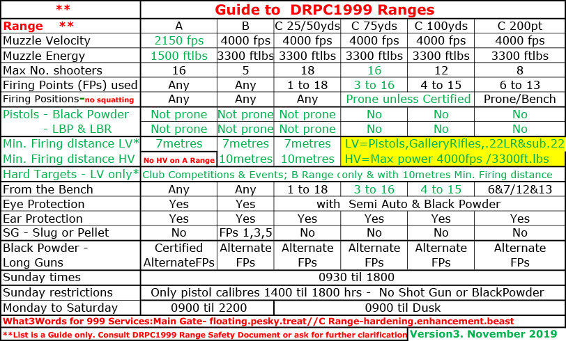 V3 Guide to  DRPC1999 Range Requirements