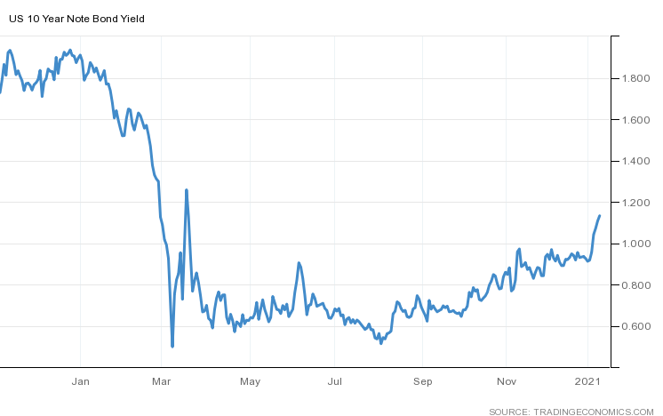 United States Government Bonds 10Y