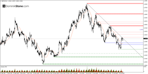 GBPUSD hourly chart by Dominik Stone