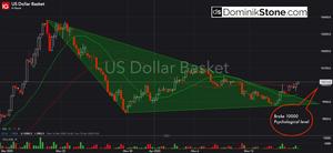 DXY, dollar basket