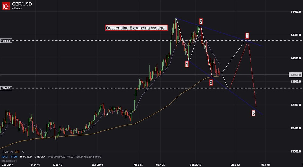 GBPUSD Chart - What Is a Trading Strategy And How To Build It