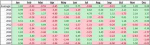 USD/CAD seasonality chart