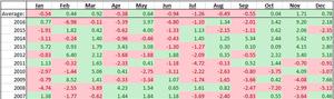 USD/JPY seasonality chart