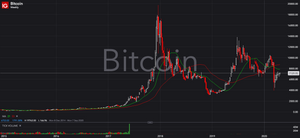 Bitcoin chart, How to Trade Market Sentiment