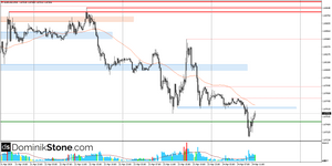 EUR/USD Forex Technical Analysis by Dominik Stone