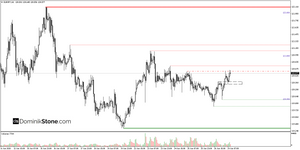 EUR/JPY free forex trading signal by Dominik Stone