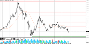 EUR/USD Forex Technical Analysis