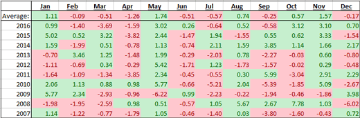 USD index seasonality chart