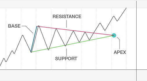 day trading triangle pattern, day trading masterclass