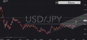 usdjpy hourly chart by Dominik Stone
