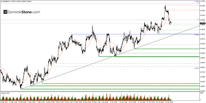 EURGBP hourly chart by Dominik Stone