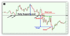 What Are Currency Trading Strategies