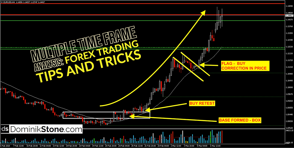 Multiple Time Frame Analysis: Forex Trading Tips and Tricks