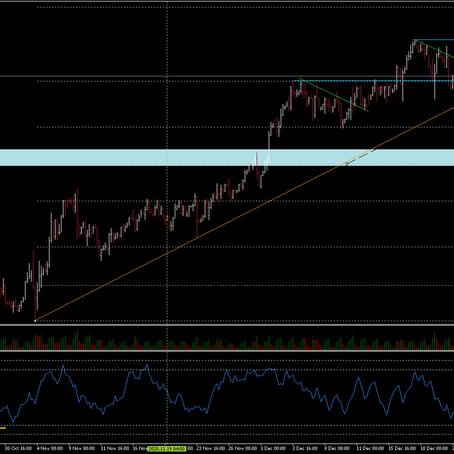 Pullback on EurUsd With Correction on Dollar?