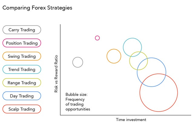 comparing forex strategies
