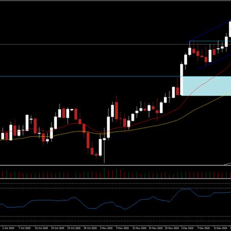 Market Analysis - 12th of January