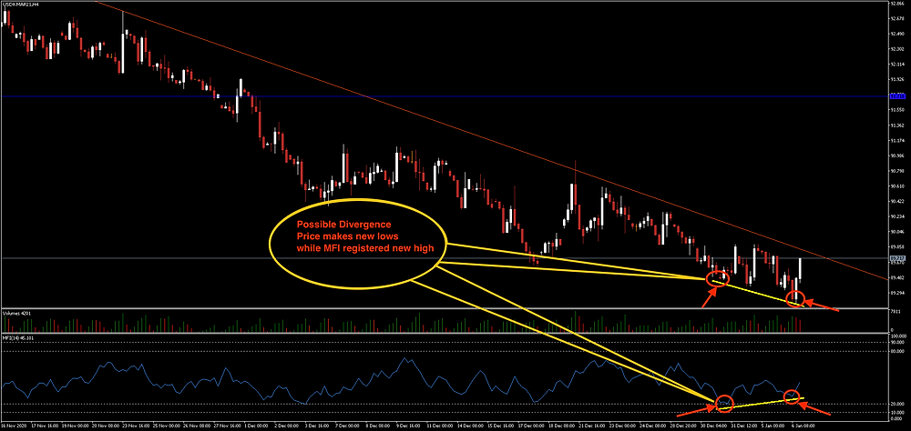 DXY Chart from Dominik Stone