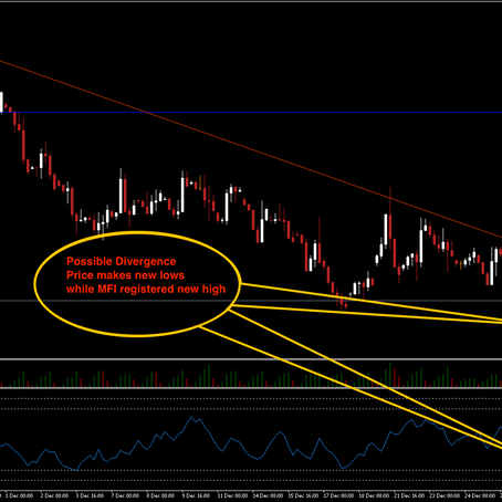 Possible Divergence On DXY?