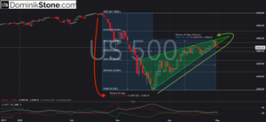 market commentary by Dominik Stone, SP500