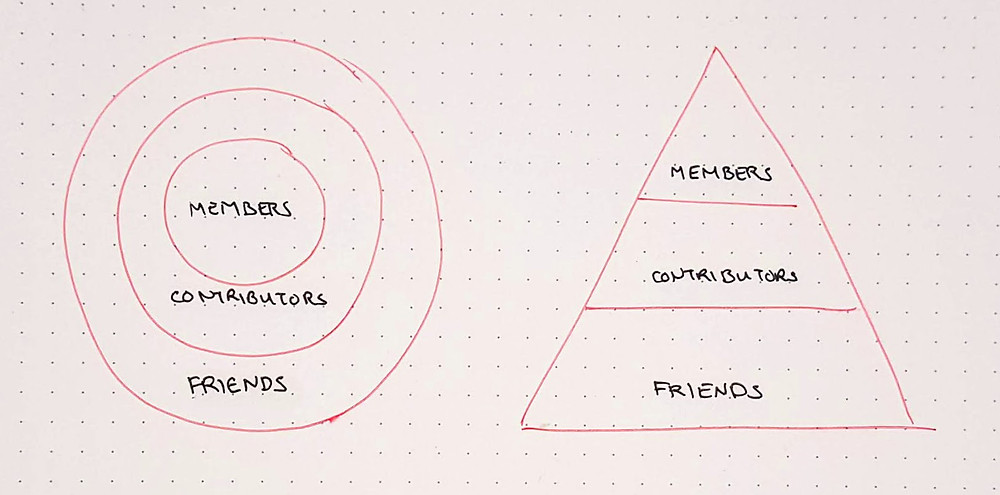 members, contributors, friends: shown as circles or a pyramid