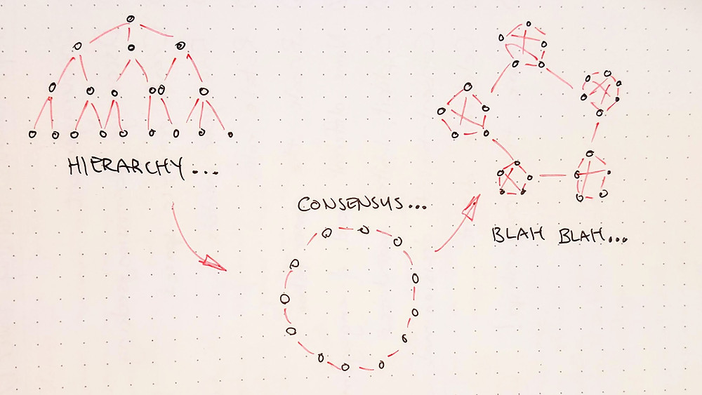 drawing of 3 org charts: hierarchy, consensus, blah blah...
