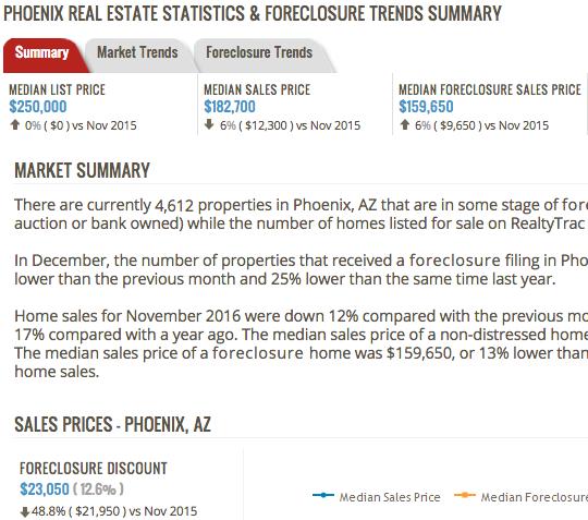 Phoenix housing stats