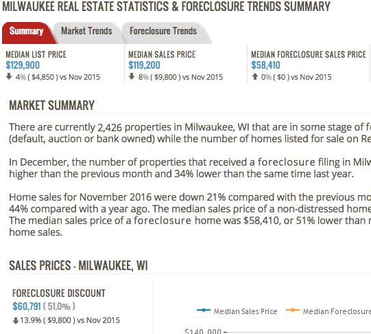 Milwaukee housing stats