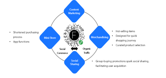 A diagram of how WeChat mini-program stores work