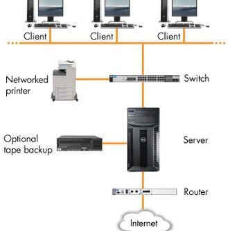REVENDA SERVIDOR DELL - O que é um servidor