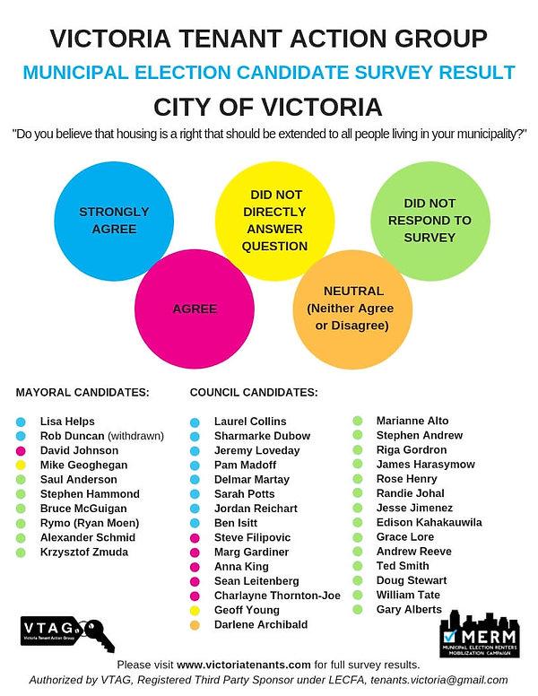 Poster - Victoria Survey Result.jpg