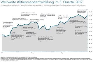Ein langfristiger Blick auf kurzfristige Volatilität (Stand: 30. September 2017)